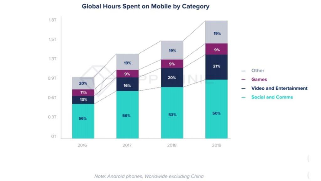 Source : App Annie - A quoi est consacré le temps passé sur son smartphone